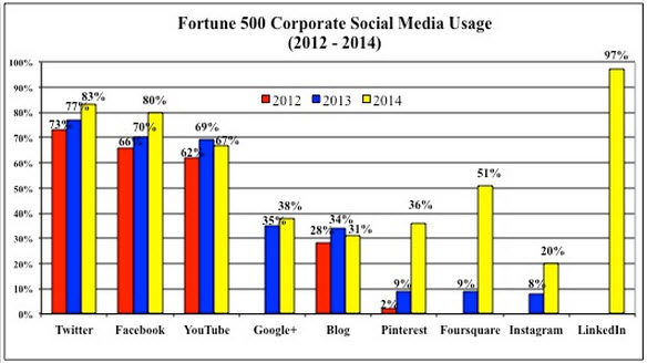 What's Happening in B2B Blogging?