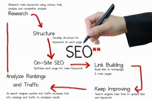 Reality Blog: My Website Needs SEO Services ASAP