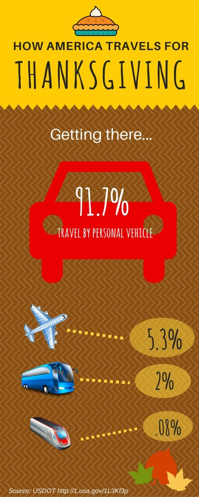 how america travels for tgiving