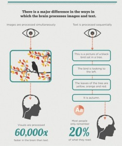 From http://unbounce.com/content-marketing/why-do-infographics-make-great-marketing-tools/