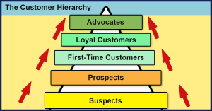 The Customer Hierarchy
