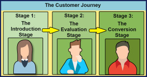 3 Stages of the Customer Journey
